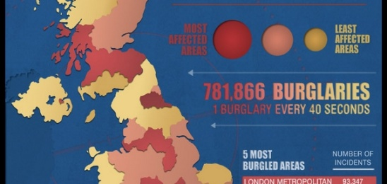 Every 45 seconds there is an attempted burglary. Every 76 seconds, these intruders are successful.